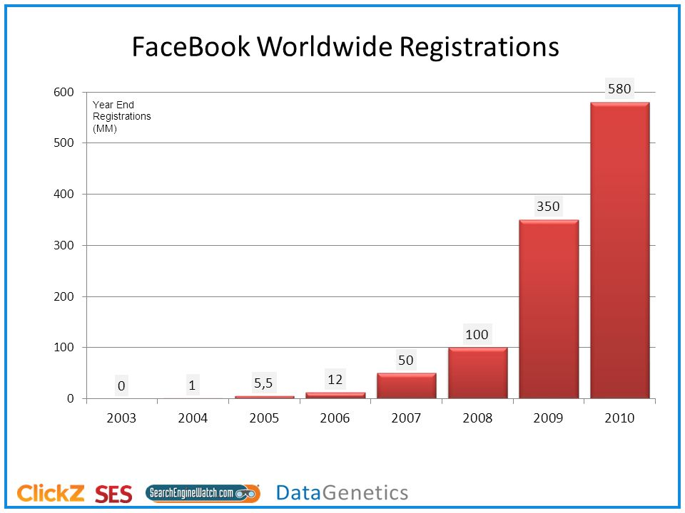 Year End Registrations (MM) FaceBook Worldwide Registrations
