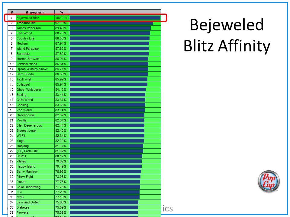 Bejeweled Blitz Affinity