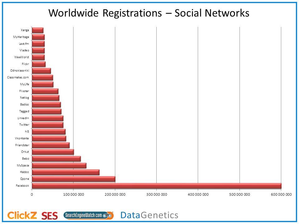 Worldwide Registrations – Social Networks