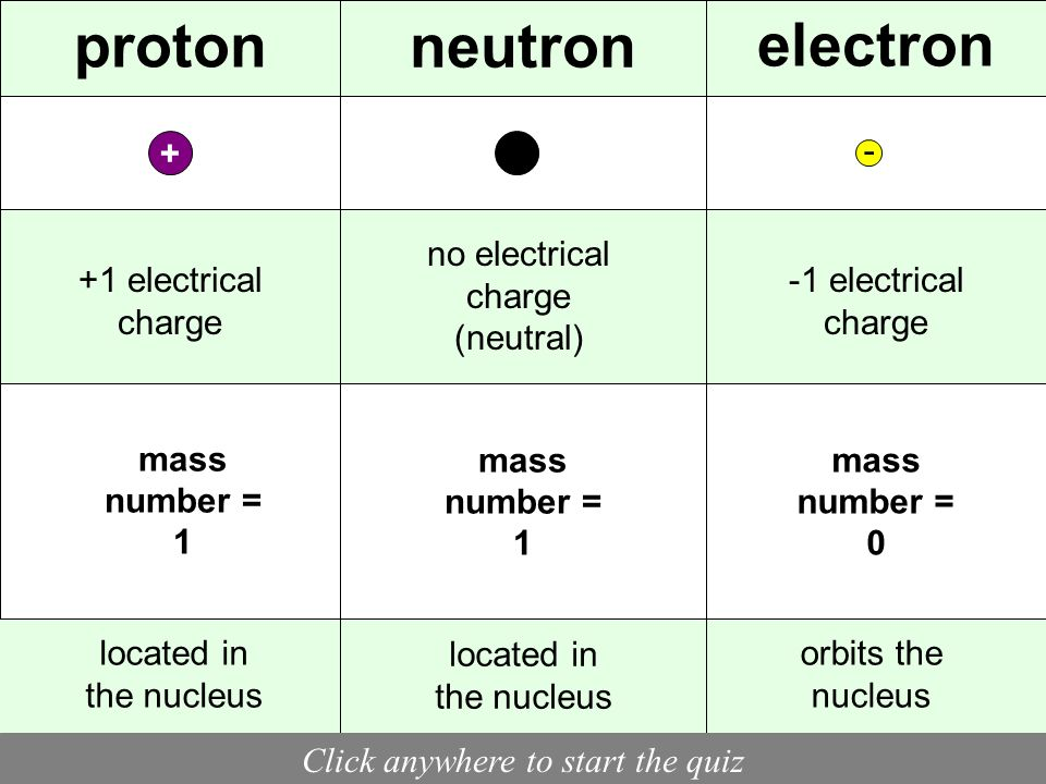 SUBATOMIC PARITCLE FACTS REVIEW Click anywhere to continue.