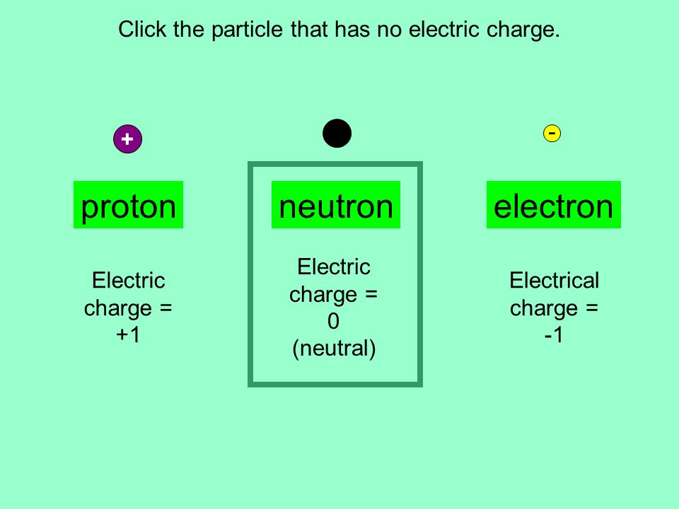Click the particle that has no electric charge.