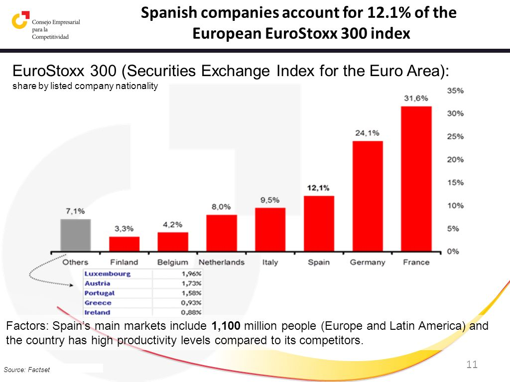 11 EuroStoxx 300 (Securities Exchange Index for the Euro Area): share by listed company nationality Source: Factset Spanish companies account for 12.1