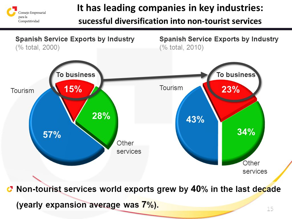 15 Non-tourist services world exports grew by 40 % in the last decade (yearly expansion average was 7 %). Other services To business Tourism Spanish S
