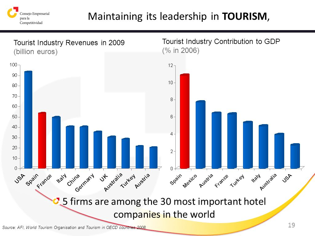 19 Source: AFI, World Tourism Organisation and Tourism in OECD countries 2008. Maintaining its leadership in TOURISM, 5 firms are among the 30 most im