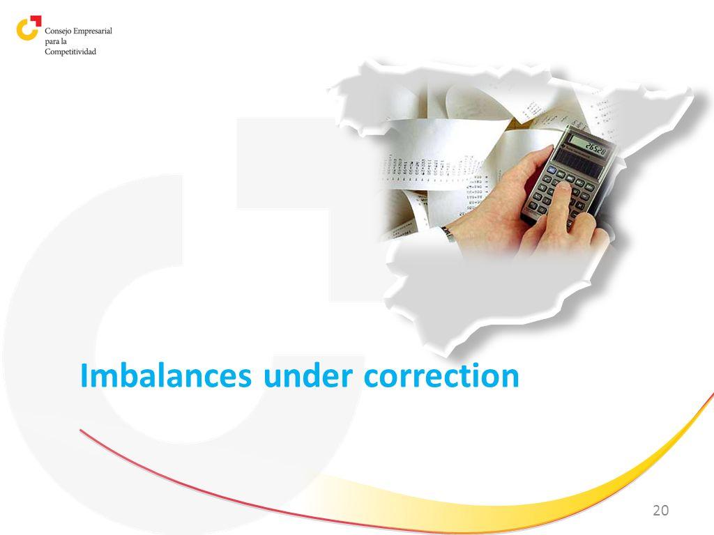 20 Imbalances under correction
