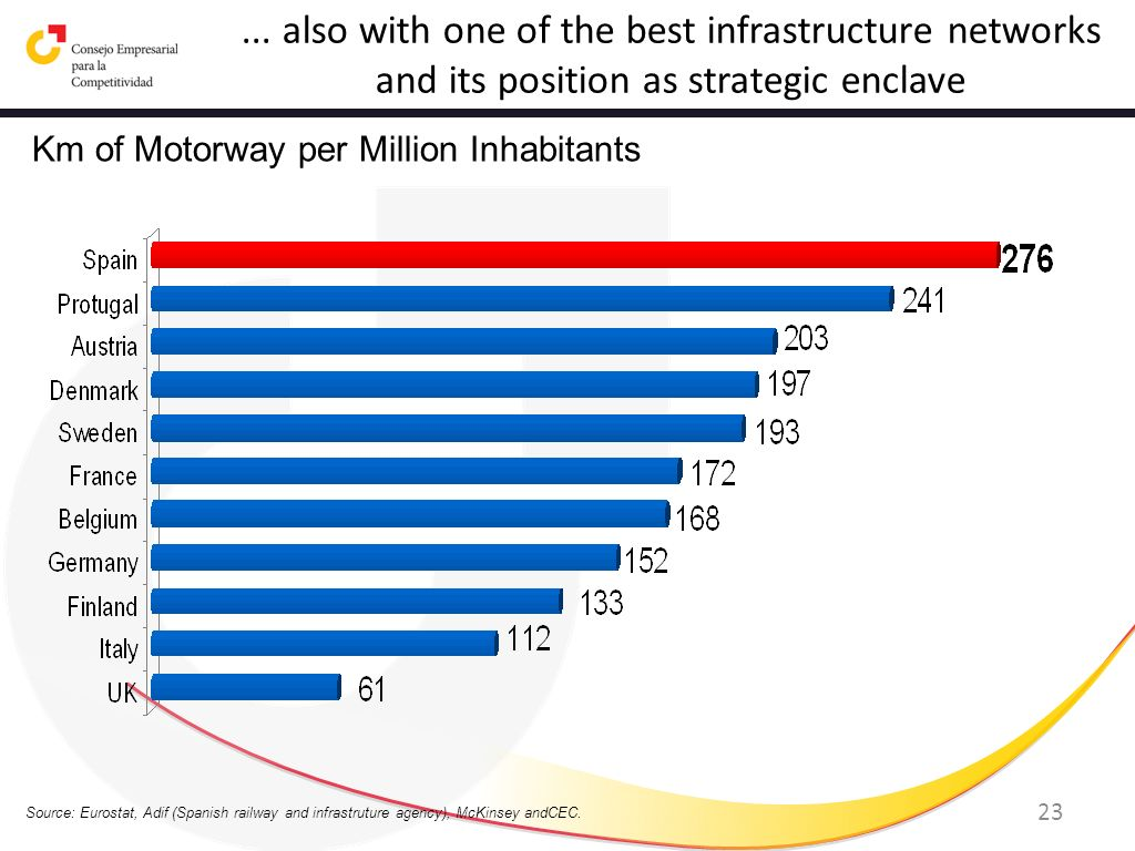 23... also with one of the best infrastructure networks and its position as strategic enclave Km of Motorway per Million Inhabitants Source: Eurostat,