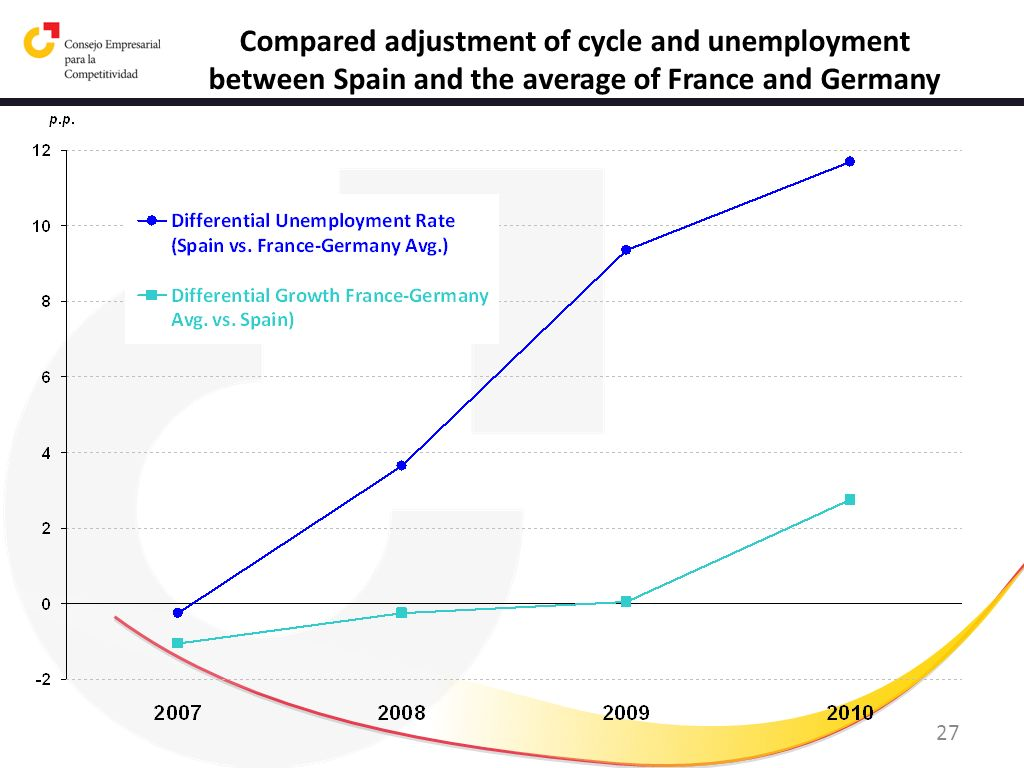 27 Compared adjustment of cycle and unemployment between Spain and the average of France and Germany