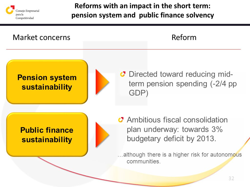 32 Pension system sustainability Directed toward reducing mid- term pension spending (-2/4 pp GDP) Public finance sustainability Ambitious fiscal cons