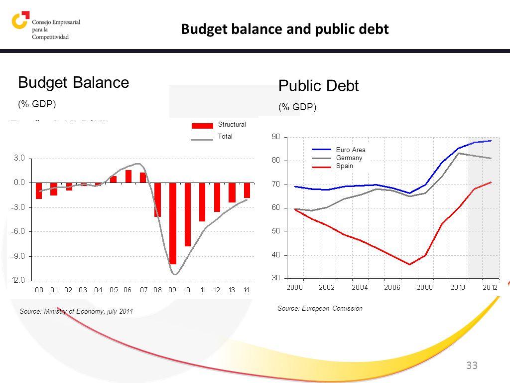 33 Budget balance and public debt Budget Balance (% GDP) Public Debt (% GDP) Source: Ministry of Economy, july 2011 Source: European Comission Structu