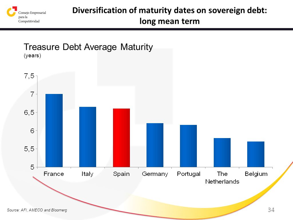 34 Source: AFI, AMECO and Bloomerg Diversification of maturity dates on sovereign debt: long mean term Treasure Debt Average Maturity (years)