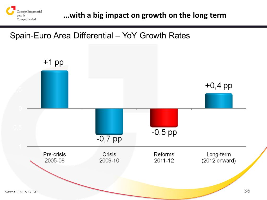 36 Source: FMI & OECD …with a big impact on growth on the long term Spain-Euro Area Differential – YoY Growth Rates