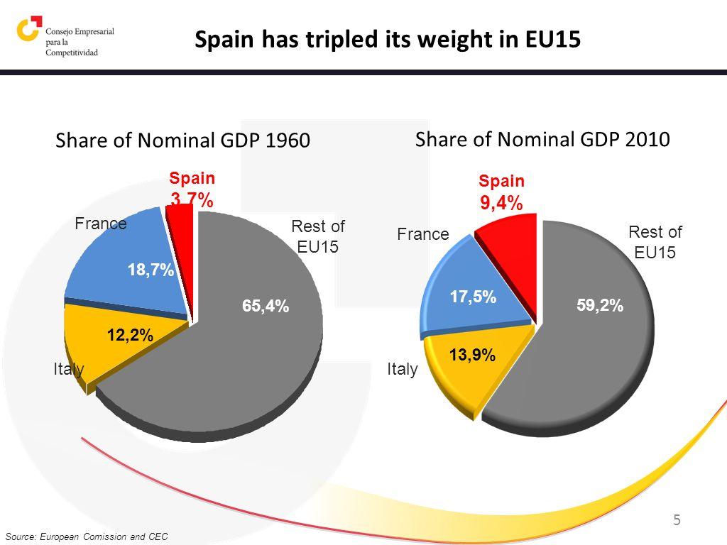 5 65,4% 12,2% 18,7% Spain 3,7% France Italy Rest of EU15 59,2% 13,9% 17,5% Spain 9,4% France Italy Rest of EU15 Share of Nominal GDP 1960 Share of Nom