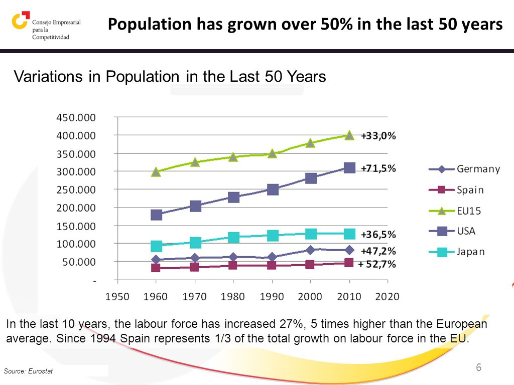 6 Variations in Population in the Last 50 Years Source: Eurostat Population has grown over 50% in the last 50 years In the last 10 years, the labour f