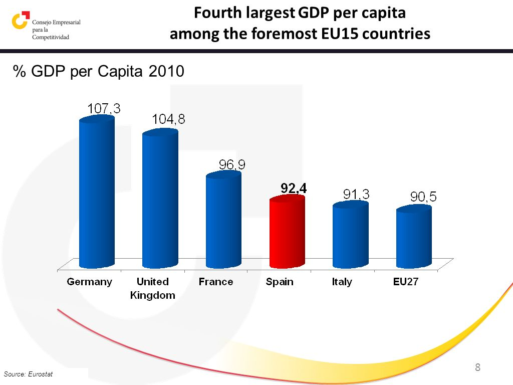 8 Source: Eurostat % GDP per Capita 2010 Fourth largest GDP per capita among the foremost EU15 countries