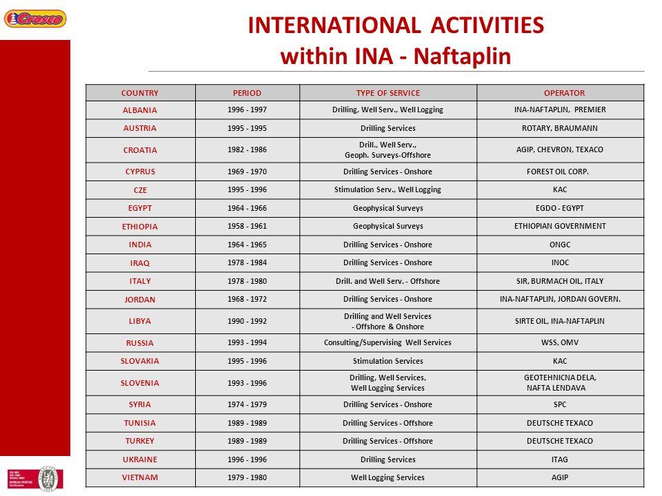INTERNATIONAL ACTIVITIES within INA - Naftaplin COUNTRYPERIODTYPE OF SERVICE OPERATOR ALBANIA 1996 - 1997Drilling, Well Serv., Well LoggingINA-NAFTAPL
