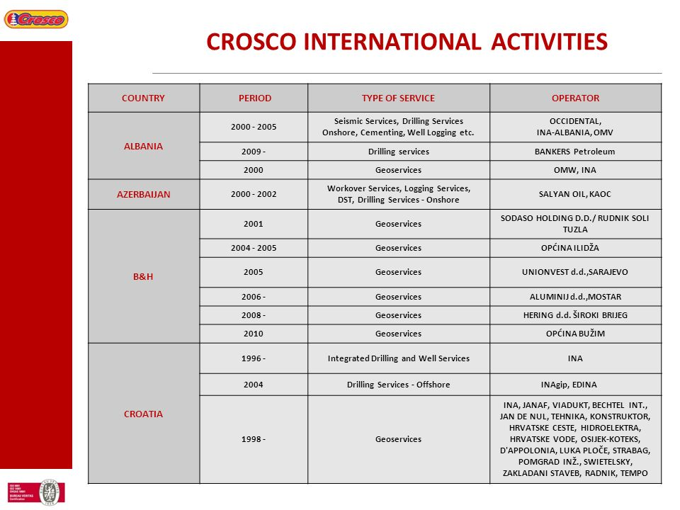 CROSCO INTERNATIONAL ACTIVITIES COUNTRY PERIODTYPE OF SERVICEOPERATOR ALBANIA 2000 - 2005 Seismic Services, Drilling Services Onshore, Cementing, Well