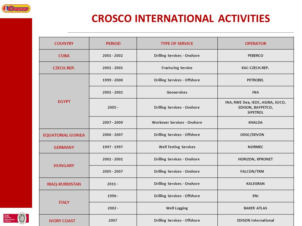 CROSCO INTERNATIONAL ACTIVITIES COUNTRY PERIODTYPE OF SERVICEOPERATOR CUBA 2001 - 2002Drilling Services - OnshorePEBERCO CZECH.REP. 2001 - 2001Fractur