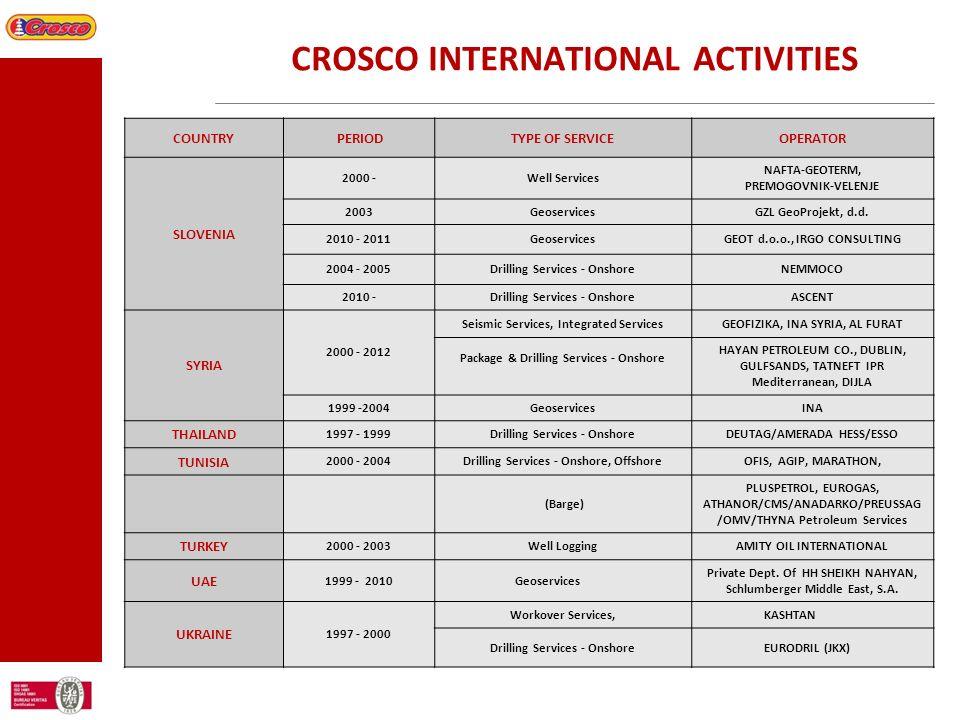 CROSCO INTERNATIONAL ACTIVITIES COUNTRY PERIODTYPE OF SERVICEOPERATOR SLOVENIA 2000 -Well Services NAFTA-GEOTERM, PREMOGOVNIK-VELENJE 2003GeoservicesG