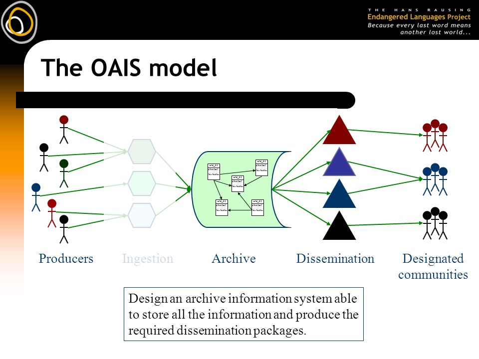 The OAIS model Design an archive information system able to store all the information and produce the required dissemination packages. IngestionArchiv