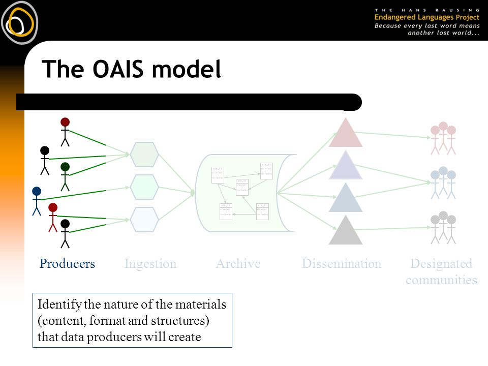 The OAIS model Identify the nature of the materials (content, format and structures) that data producers will create IngestionArchiveDissemination afd