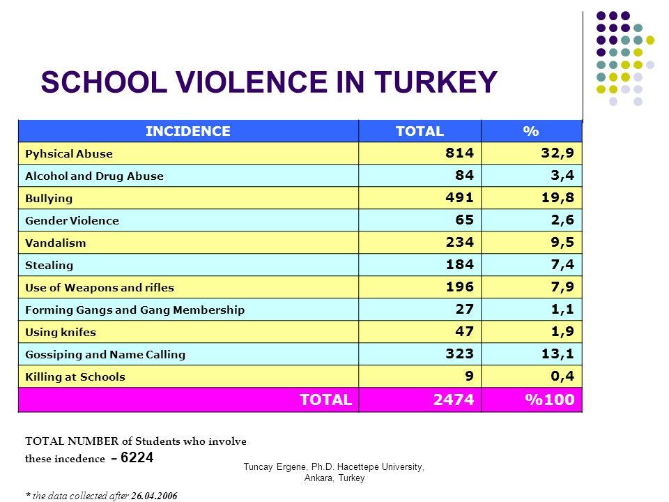 Tuncay Ergene, Ph.D. Hacettepe University, Ankara, Turkey SCHOOL VIOLENCE IN TURKEY INCIDENCETOTAL% Pyhsical Abuse 81432,9 Alcohol and Drug Abuse 843,