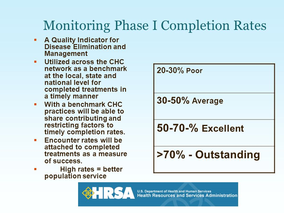 Monitoring Phase I Completion Rates A Quality Indicator for Disease Elimination and Management Utilized across the CHC network as a benchmark at the l
