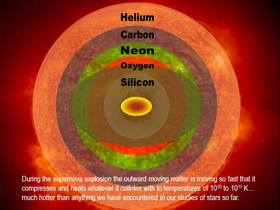 During a supernova the collapse of the neutron core has the mass of 500,000 Earths traveling at ¼ the speed of light. If that happened to us here on E