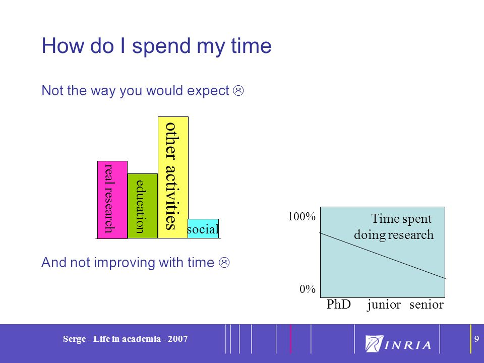 9 Serge - Life in academia - 20079 How do I spend my time Not the way you would expect And not improving with time 100% 0% Time spent doing research P