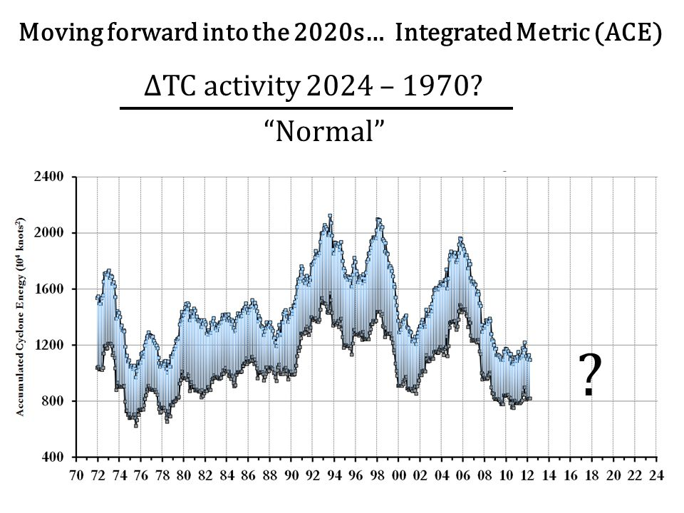 Moving forward into the 2020s… Integrated Metric (ACE) Normal ΔTC activity 2024 – 1970? ?