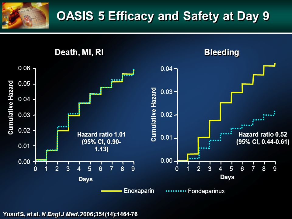 OASIS 5 Efficacy and Safety at Day 9 Yusuf S, et al.