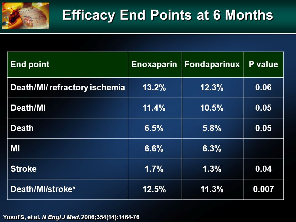 Efficacy End Points at 6 Months End pointEnoxaparinFondaparinuxP value Death/MI/ refractory ischemia13.2%12.3%0.06 Death/MI11.4%10.5%0.05 Death6.5%5.8%0.05 MI6.6%6.3% Stroke1.7%1.3%0.04 Death/MI/stroke*12.5%11.3%0.007 Yusuf S, et al.