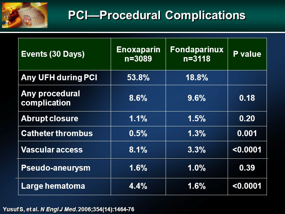 PCIProcedural Complications Events (30 Days) Enoxaparin n=3089 Fondaparinux n=3118 P value Any UFH during PCI53.8%18.8% Any procedural complication 8.6%9.6%0.18 Abrupt closure1.1%1.5%0.20 Catheter thrombus0.5%1.3%0.001 Vascular access8.1%3.3%<0.0001 Pseudo-aneurysm1.6%1.0%0.39 Large hematoma4.4%1.6%<0.0001 Yusuf S, et al.