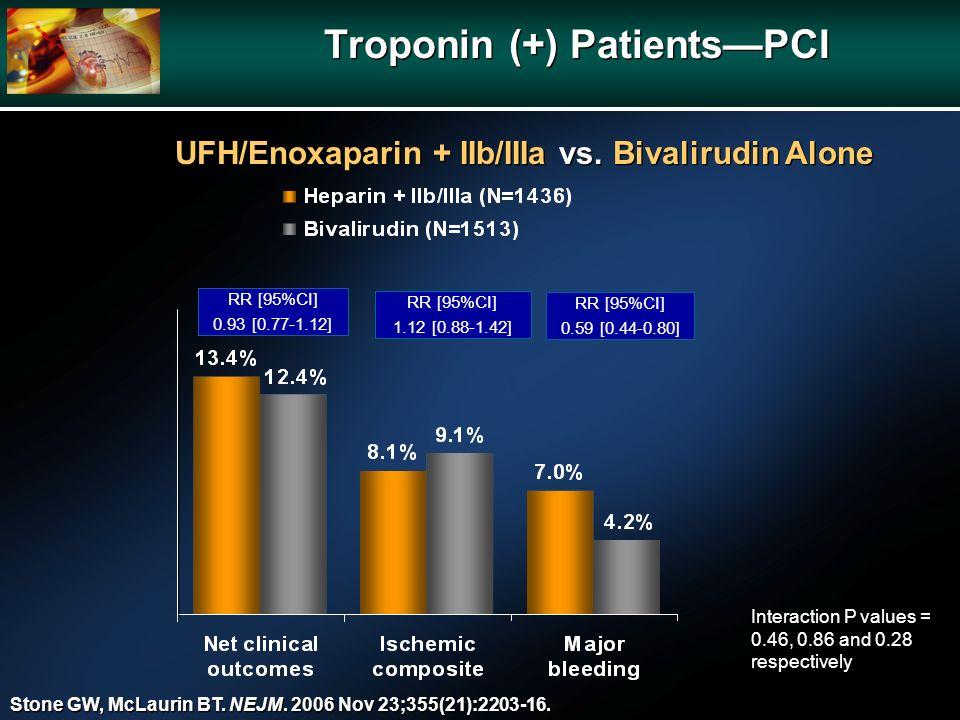 Troponin (+) PatientsPCI RR [95%CI] 0.93 [0.77-1.12] RR [95%CI] 1.12 [0.88-1.42] RR [95%CI] 0.59 [0.44-0.80] UFH/Enoxaparin + IIb/IIIa vs. Bivalirudin