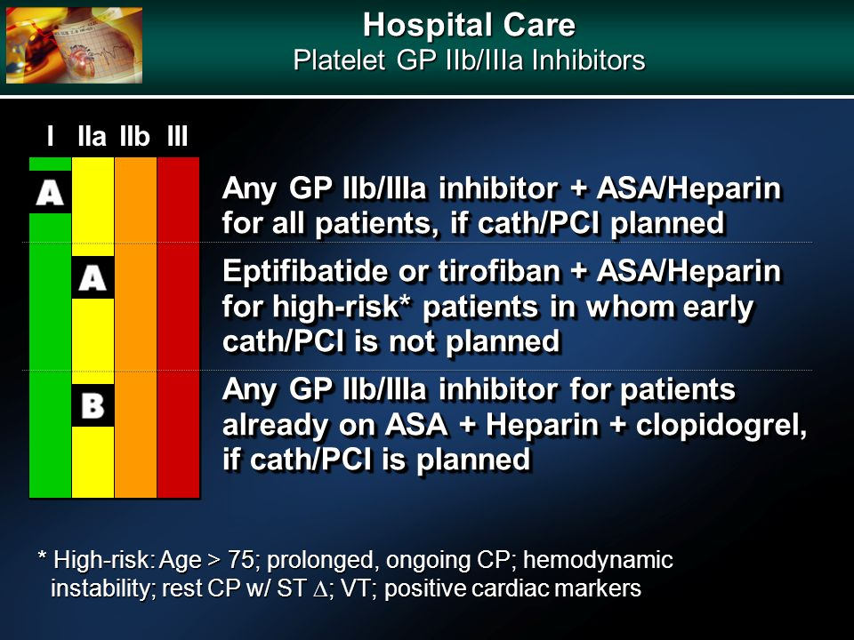 Hospital Care Platelet GP IIb/IIIa Inhibitors Any GP IIb/IIIa inhibitor + ASA/Heparin for all patients, if cath/PCI planned Eptifibatide or tirofiban + ASA/Heparin for high-risk* patients in whom early cath/PCI is not planned Any GP IIb/IIIa inhibitor for patients already on ASA + Heparin + clopidogrel, if cath/PCI is planned Any GP IIb/IIIa inhibitor + ASA/Heparin for all patients, if cath/PCI planned Eptifibatide or tirofiban + ASA/Heparin for high-risk* patients in whom early cath/PCI is not planned Any GP IIb/IIIa inhibitor for patients already on ASA + Heparin + clopidogrel, if cath/PCI is planned I I IIa IIb III * High-risk: Age > 75; prolonged, ongoing CP; hemodynamic instability; rest CP w/ ST ; VT; positive cardiac markers * High-risk: Age > 75; prolonged, ongoing CP; hemodynamic instability; rest CP w/ ST ; VT; positive cardiac markers