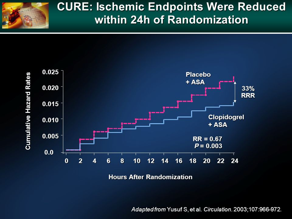 CURE: Ischemic Endpoints Were Reduced within 24h of Randomization Adapted from Yusuf S, et al.