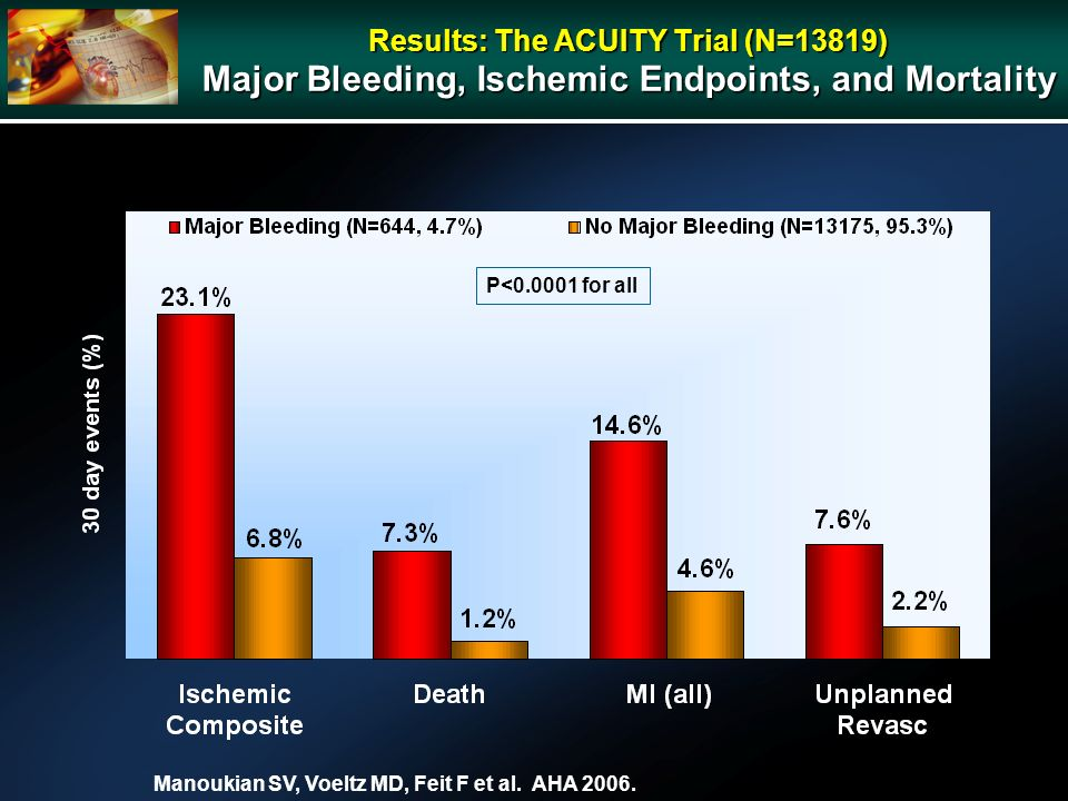 Results: The ACUITY Trial (N=13819) Major Bleeding, Ischemic Endpoints, and Mortality P<0.0001 for all Manoukian SV, Voeltz MD, Feit F et al.