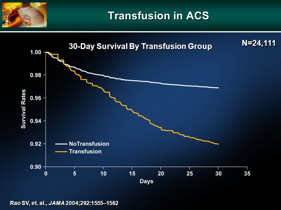 30-Day Survival By Transfusion Group Rao SV, et.