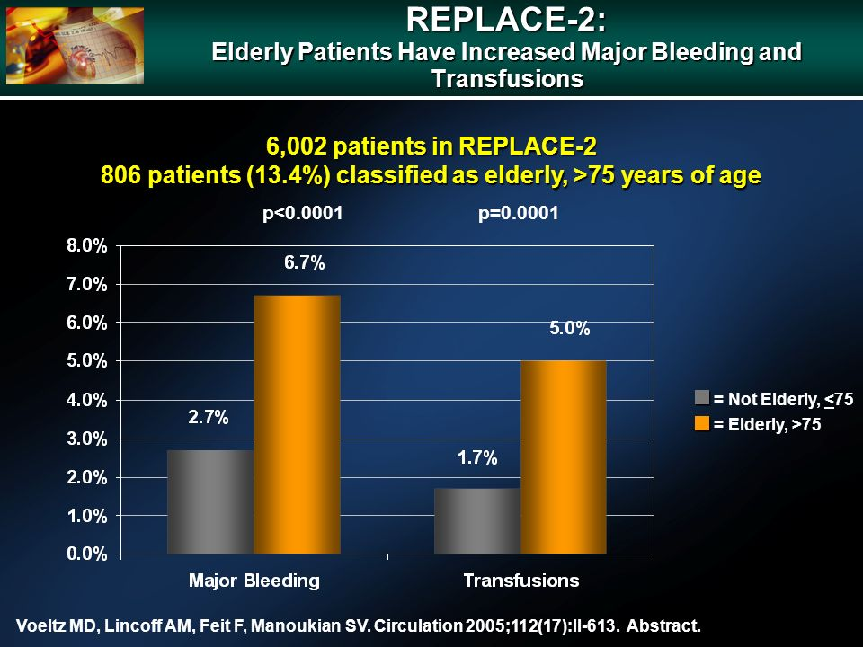 6,002 patients in REPLACE-2 806 patients (13.4%) classified as elderly, >75 years of age p<0.0001p=0.0001 REPLACE-2: Elderly Patients Have Increased Major Bleeding and Transfusions = Not Elderly, <75 = Elderly, >75 Voeltz MD, Lincoff AM, Feit F, Manoukian SV.