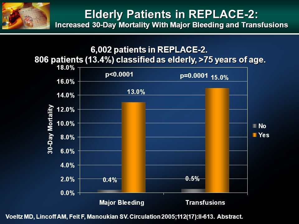 p<0.0001 p=0.0001 6,002 patients in REPLACE-2.