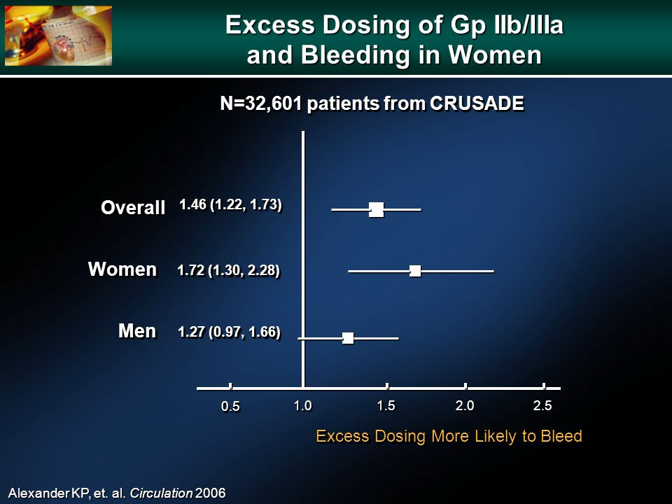 Excess Dosing of Gp IIb/IIIa and Bleeding in Women OverallOverall WomenWomen MenMen 1.46 (1.22, 1.73) 1.72 (1.30, 2.28) 1.27 (0.97, 1.66) 0.50.5 1.01.01.51.52.02.02.52.5 Excess Dosing More Likely to Bleed Alexander KP, et.