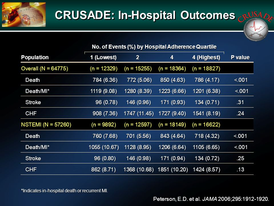 CRUSADE: In-Hospital Outcomes Peterson, E.D. et al.