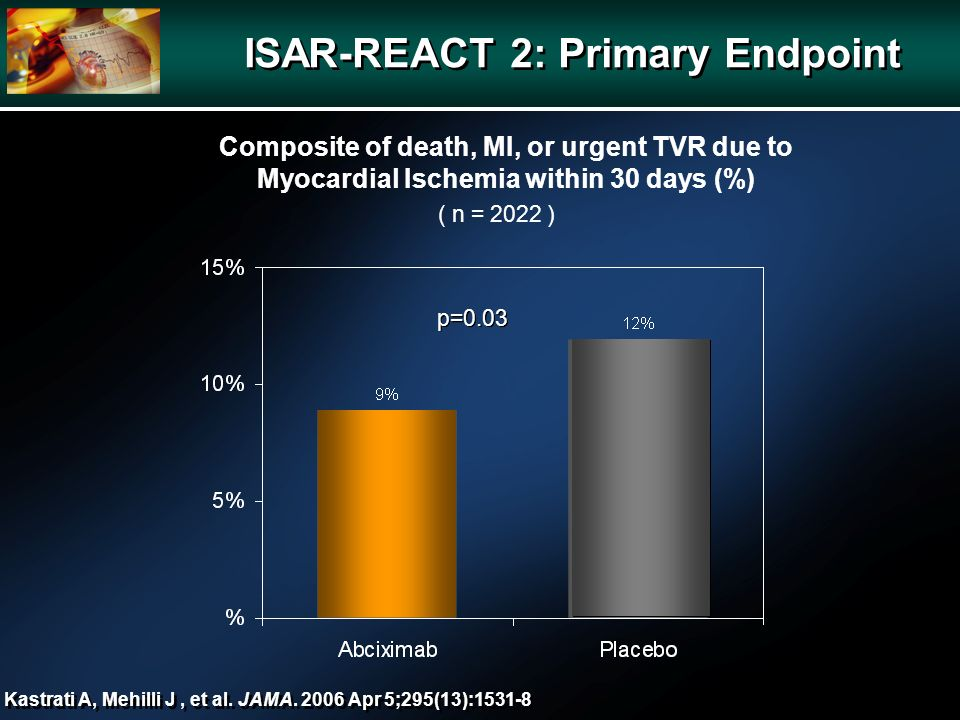 Composite of death, MI, or urgent TVR due to Myocardial Ischemia within 30 days (%) Kastrati A, Mehilli J, et al.