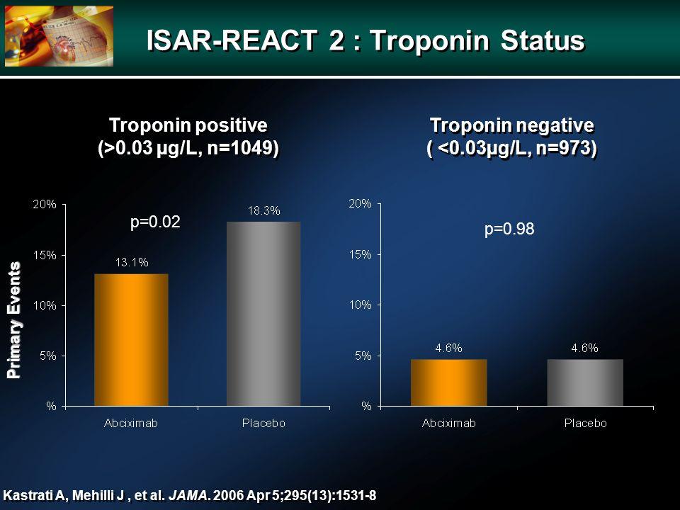 ISAR-REACT 2 : Troponin Status Troponin negative ( <0.03µg/L, n=973) Troponin negative ( <0.03µg/L, n=973) Primary Events p=0.98 Kastrati A, Mehilli J