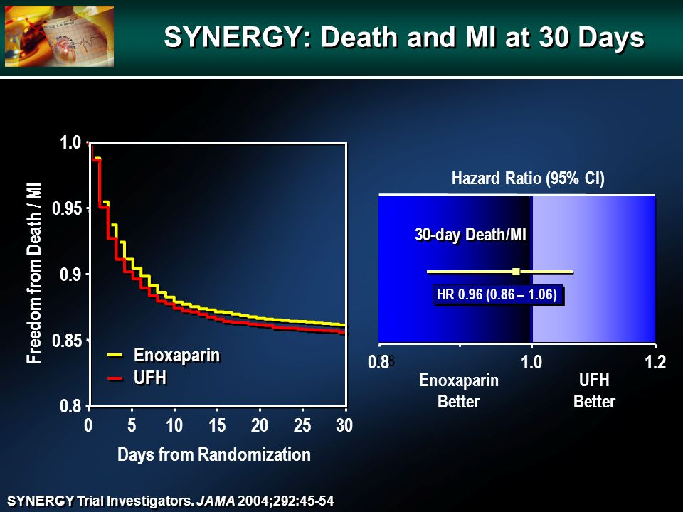 0.811.2 Hazard Ratio (95% CI) EnoxaparinUFH BetterBetter 30-day Death/MI 0.81.01.2 HR 0.96 (0.86 – 1.06) SYNERGY: Death and MI at 30 Days 051015202530 0.8 0.9 0.95 1.0 Freedom from Death / MI Days from Randomization 0.85 Enoxaparin UFH SYNERGY Trial Investigators.