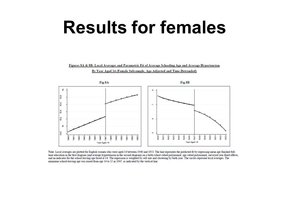 Results for females