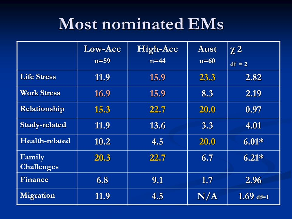 Most nominated EMs Low-Accn=59High-Accn=44Austn=60 χ 2 df = 2 Life Stress 11.915.923.32.82 Work Stress 16.915.98.32.19 Relationship15.322.720.00.97 St