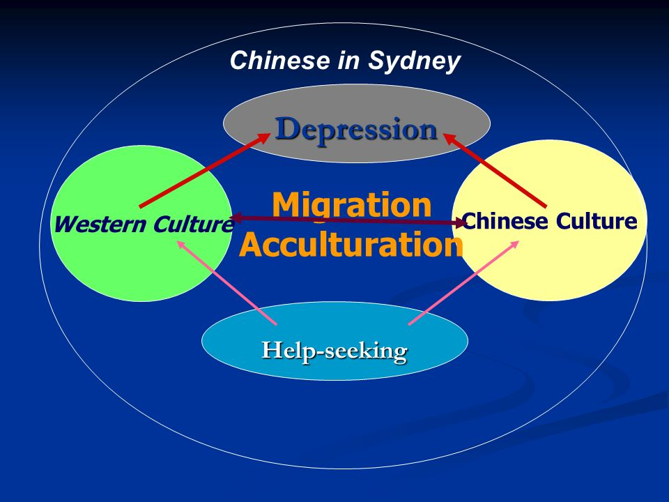 Cultural Competent Psychiatry Health system (doctors, hospitals, etc) Culturally Competent Psychiatry Chinese GPs & Herbalists Psychotherapy Counselling, CBT* & Family Therapy referral Support groups, Community services Socio-cultural Support Family & Friends