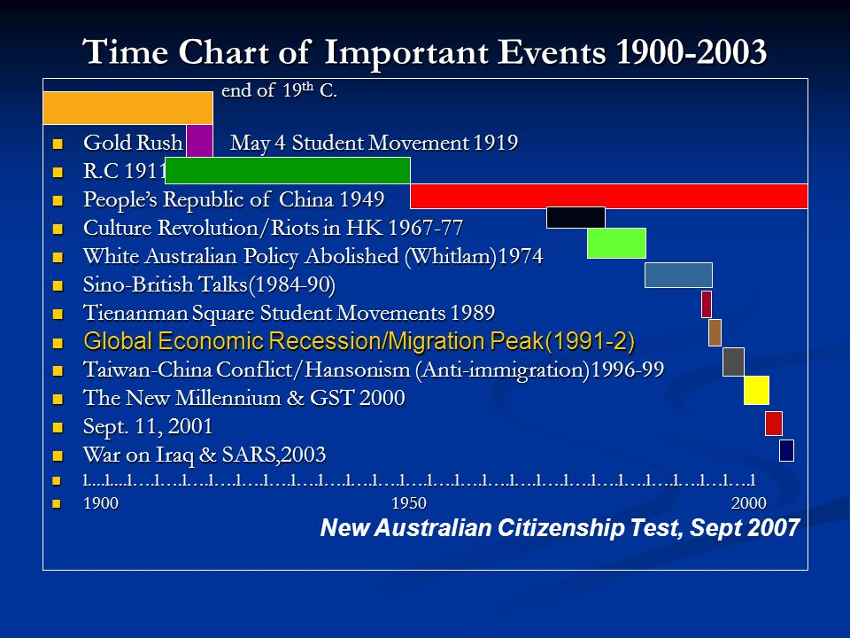 Time Chart of Important Events 1900-2003 end of 19th C. Gold Rush May 4 Student Movement 1919 R.C 1911 Peoples Republic of China 1949 Culture Revoluti
