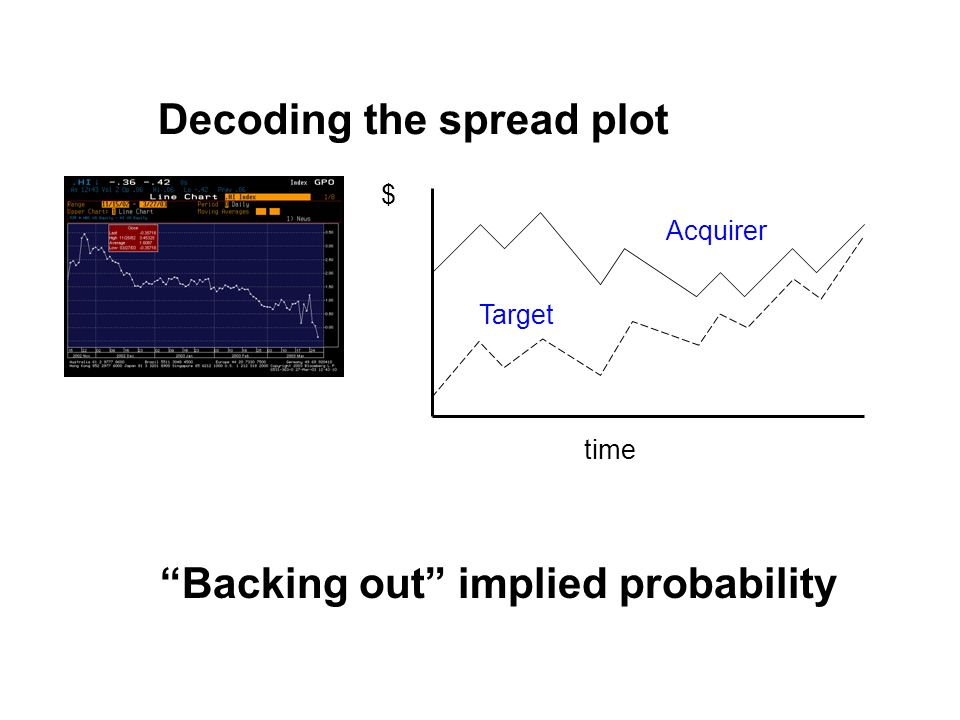 time $ Target Acquirer Decoding the spread plot Backing out implied probability
