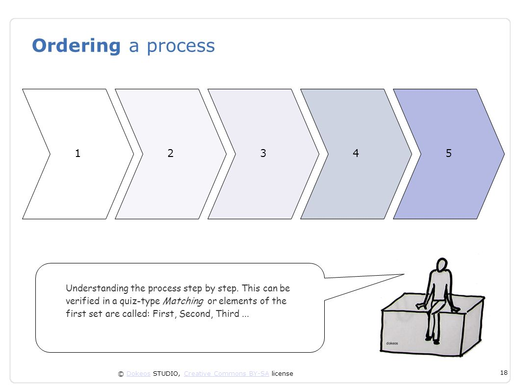 © Dokeos STUDIO, Creative Commons BY-SA licenseDokeosCreative Commons BY-SA 18 Ordering a process Understanding the process step by step. This can be